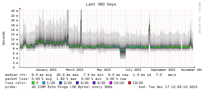 Comcast first hop latency